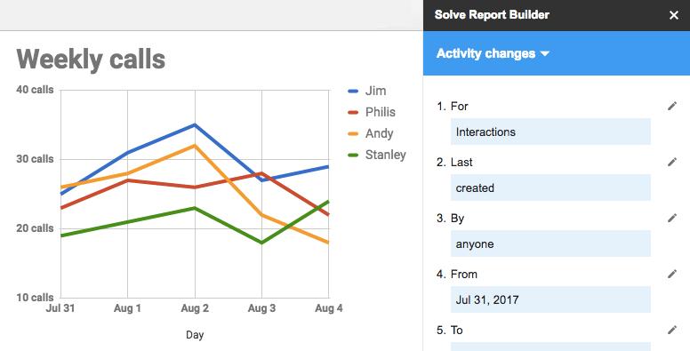 Solve Report Builder